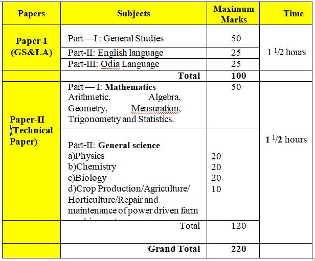 OSSC SCEW Exam Pattern